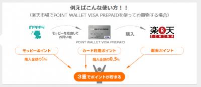 POINT WALLET VISA PREPAID ポイント三重取り