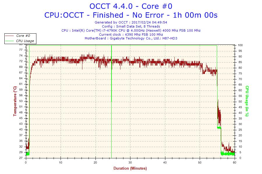 Core i7 4790K OCCT結果