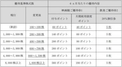 株主優待20170318-1
