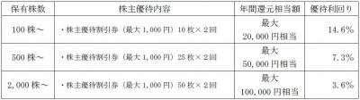 株主優待170321-1