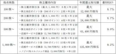 株主優待170321-2