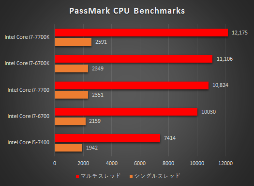 OMEN by HP 870-200jp_プロセッサー性能比較表_170320_01a