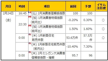 経済指標20170224