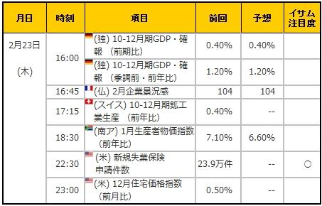 経済指標20170223