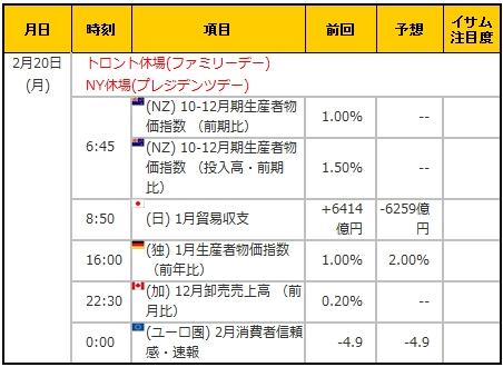 経済指標20170220