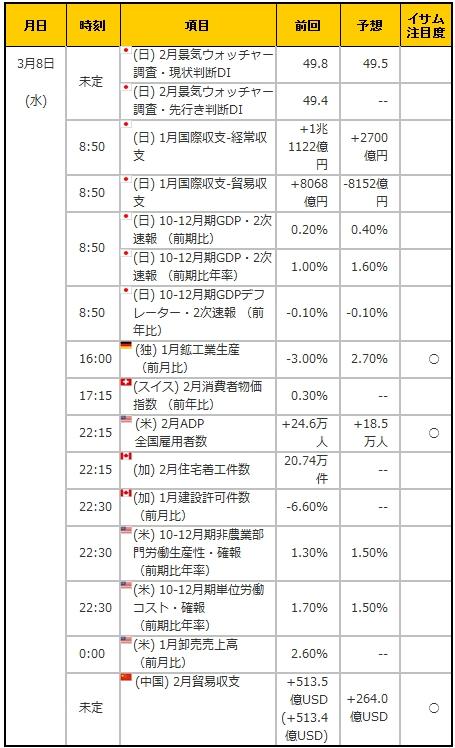 経済指標20170308