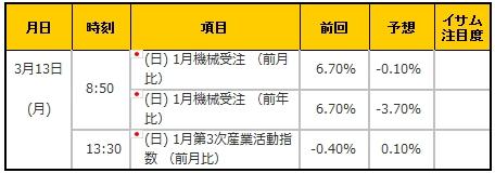 経済指標20170313