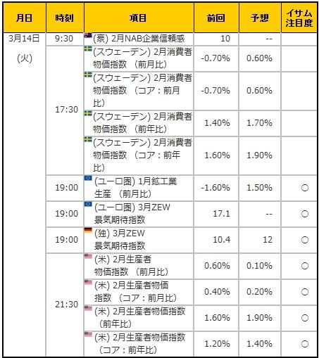 経済指標20170314