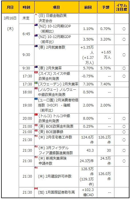 経済指標20170316