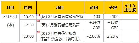 経済指標20170329