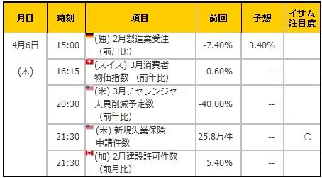 経済指標20170406