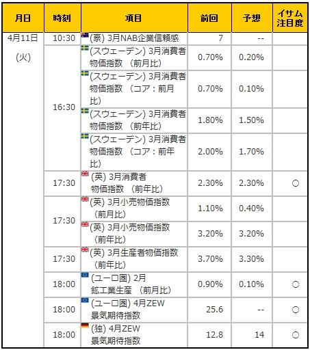 経済指標20170411
