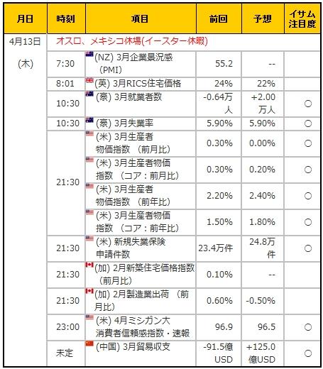 経済指標20170413