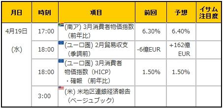 経済指標20170419