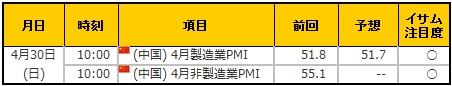 経済指標20170430