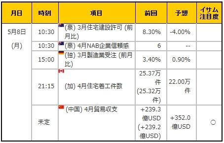 経済指標20170508