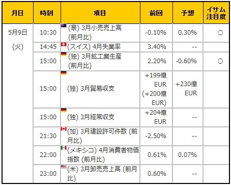 経済指標20170509