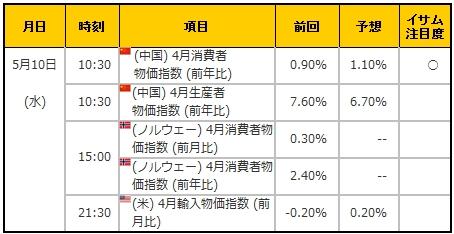 経済指標20170510