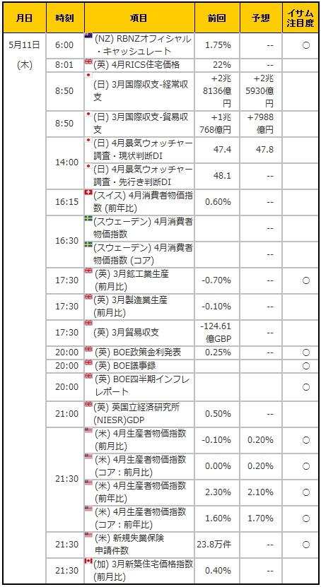 経済指標20170511