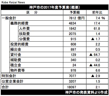 20170216神戸市当初予算案