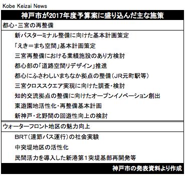 20170216神戸市予算・三宮再開発