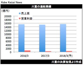 20170427川重決算グラフ