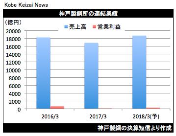20170428神戸製鋼所決算グラフ