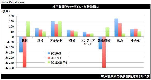 20170428神戸製鋼所セグメント別経常損益