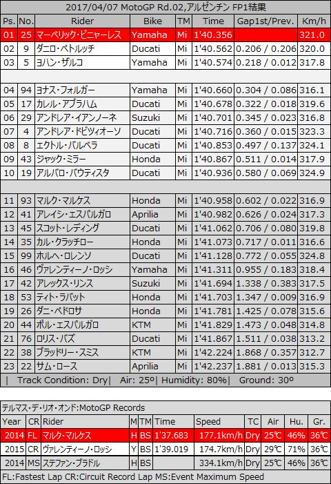 20170407_MotoGP_rd02_trh_fp1.jpg