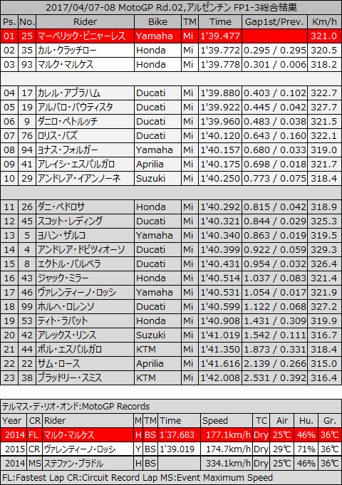 20170408_MotoGP_rd02_trh_fp1-3combined.jpg