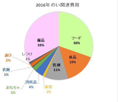 20170220 費用グラフ