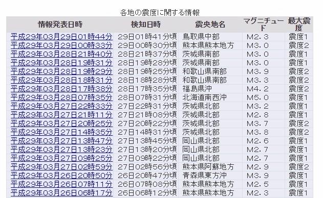 【群発地震】ここ数日「和歌山・岡山・茨城県」の同じ場所で小規模な地震が複数発生か