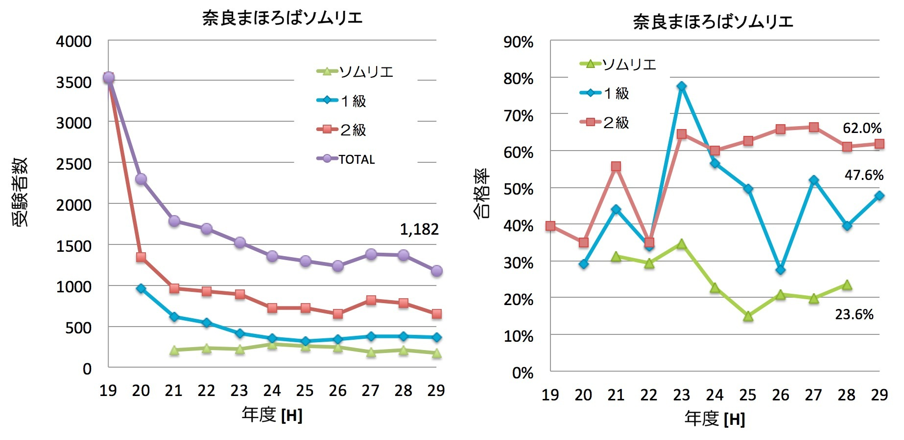 統計検定【試験日】合格率や難易度 | 資格 ...