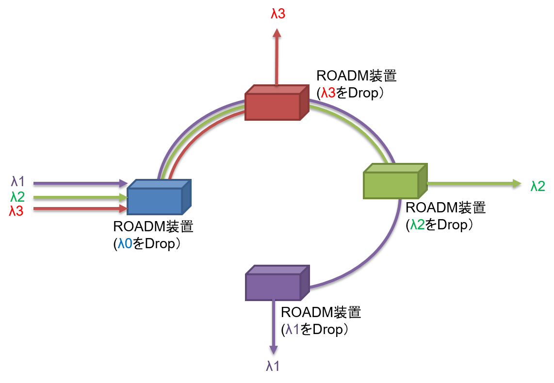roadm_behavior.png
