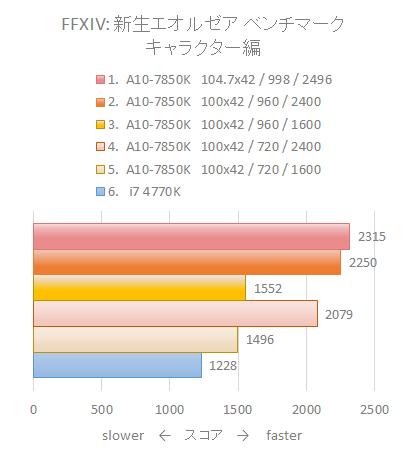 A10_7850K_benchmark_04