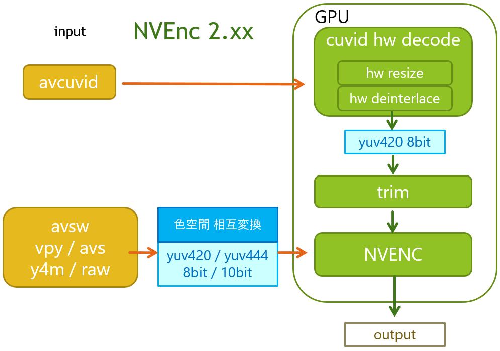 nvenc_2.xx_enc_flow