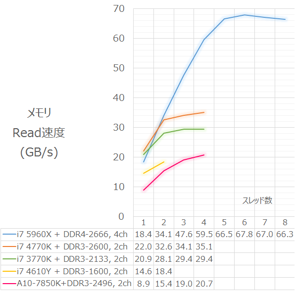 ram_speed_20141101_read.png