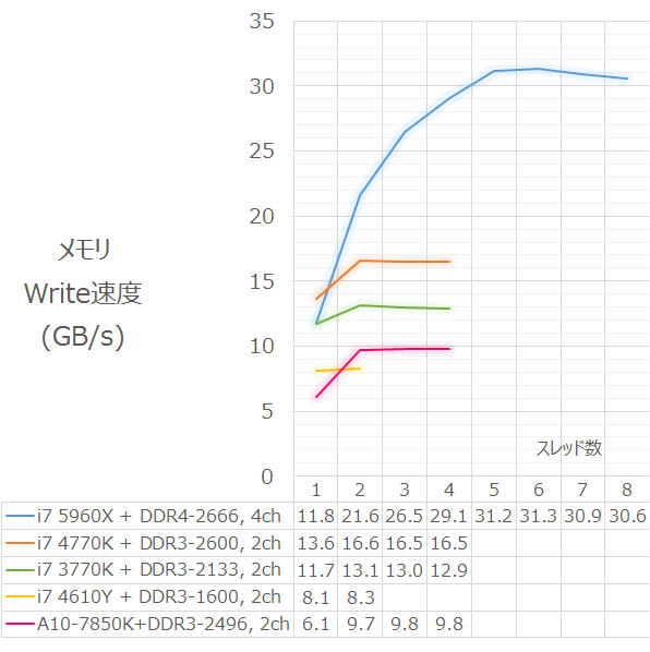 ram_speed_20141101_write.png