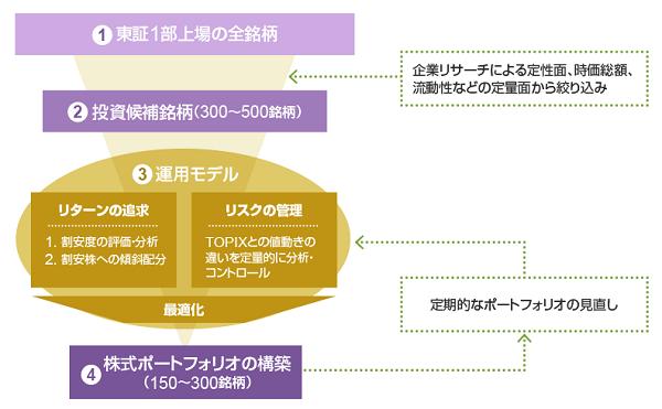 ニッセイ日本株ファンド